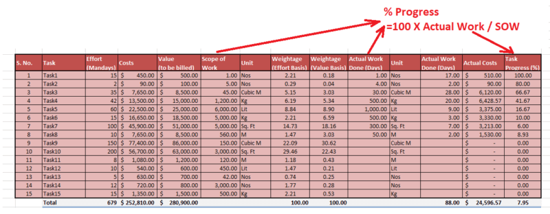 in our excel template for earned value calculation we have used the actual work done to determine the actual progress