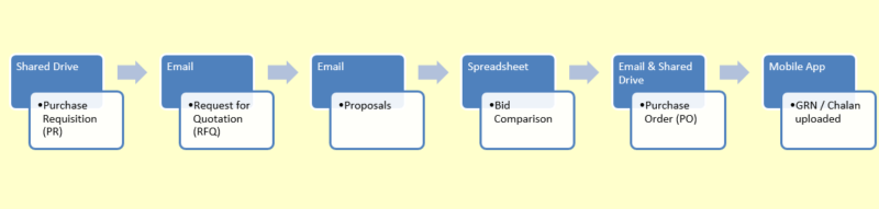 Why it is important to track the procurement process in